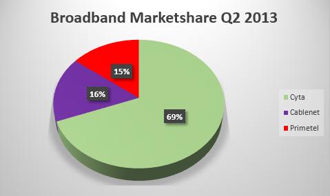Broadband Marketshare Cyprus 2013 (2nd Quarter)
