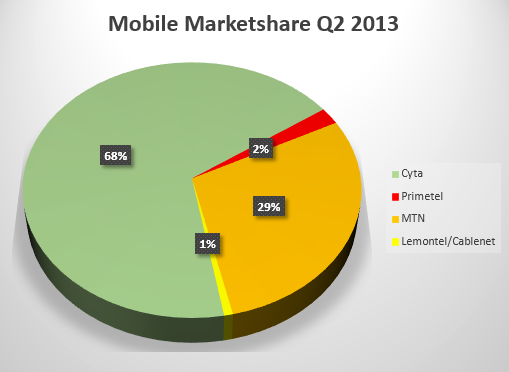 Cyprus Mobile Marketshare 2013 (2nd Quarter)